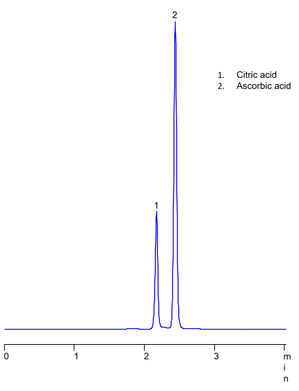 """HPLC Analysis of Ascorbic and Cintric Acids on Amaze HD Column in HILIC/Anion-Exclusion Modes on Amaze HD Column"