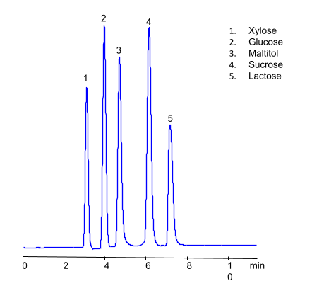 HPLC Analysis of Sugars in HILIC Mode on Amaze HD Mixed-Mode Column