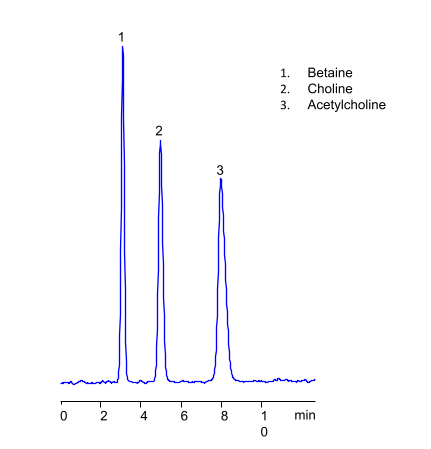 HPLC Separation of Hydrophilic Quaternary Amines (Betaine, Choline and Acethylcholine) on Amaze SC Mixed-Mode Column