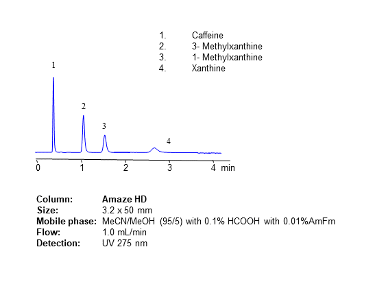 HPLC Method for Analysis of Caffeine and Other Xanthines on Amaze HD Column chromatogram