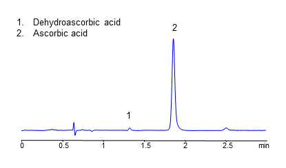 HPLC Analysis of Ascorbic and Dehydroascorbic acids on Coresep SB Column in reversed-Phase Anion-Exchange Modes chromatogam