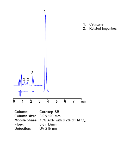 HPLC Analysis of Drug Cetirizine and Related Impurities on Coresep SB Mixed-Mode Column chromatogram