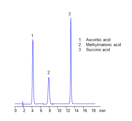 HPLC Analysis of Ascorbic, Methylmalonic and Succinic Acids on Heritage N Column chromatogram